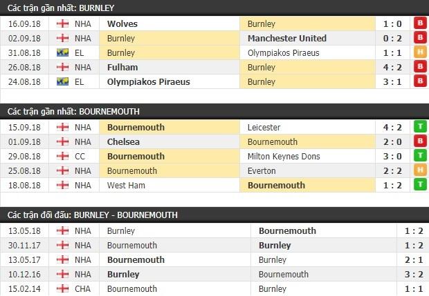 Thành tích và kết quả đối đầu Burnley vs Bournemouth