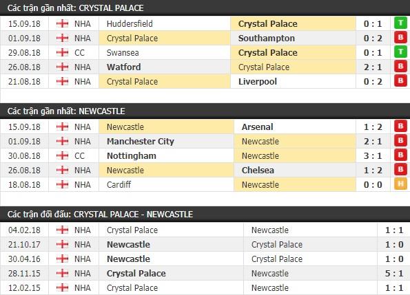 Thành tích và kết quả đối đầu Crystal Palace vs Newcastle