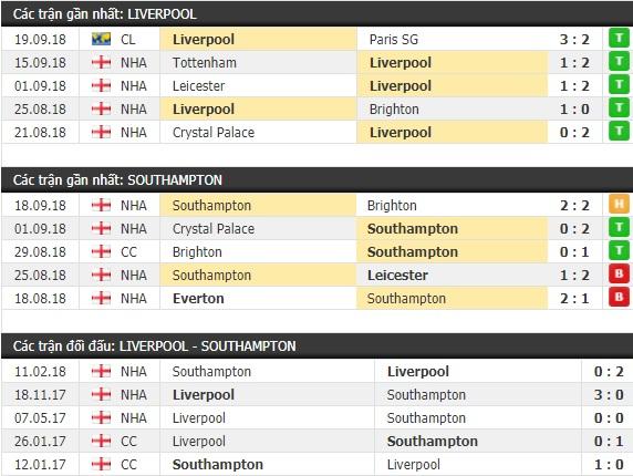 Thành tích và kết quả đối đầu Liverpool vs Southampton