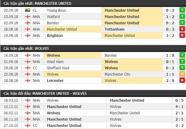 Thành tích và kết quả đối đầu Manchester United vs Wolves