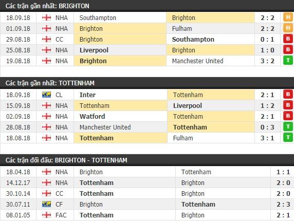 Thành tích và kết quả đối đầu Brighton vs Tottenham