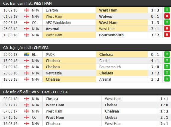 Thành tích và kết quả đối đầu West Ham vs Chelsea