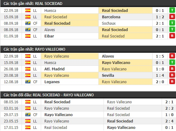 Thành tích và kết quả đối đầu Real Sociedad vs Rayo Vallecano
