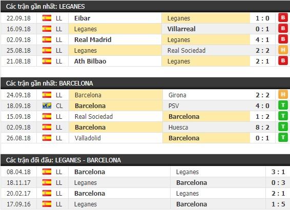 Thành tích và kết quả đối đầu Leganes vs Barcelona