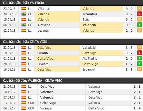 Thành tích và kết quả đối đầu Valencia vs Celta Vigo