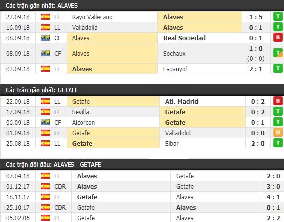 Thành tích và kết quả đối đầu Alaves vs Getafe