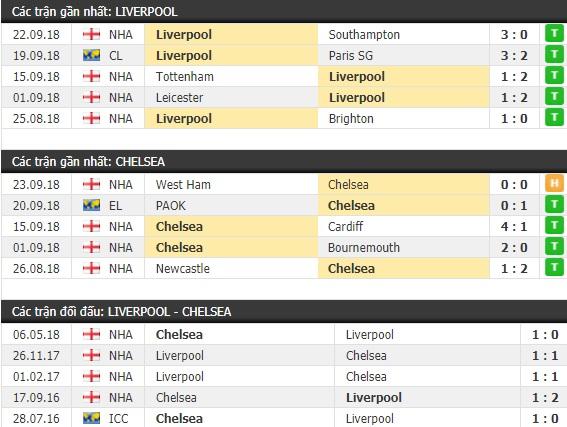 Thành tích và kết quả đối đầu Liverpool vs Chelsea