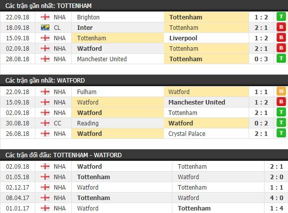 Thành tích và kết quả đối đầu Tottenham vs Watford