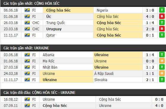 Thành tích và kết quả đối đầu CH Séc vs Ukraine