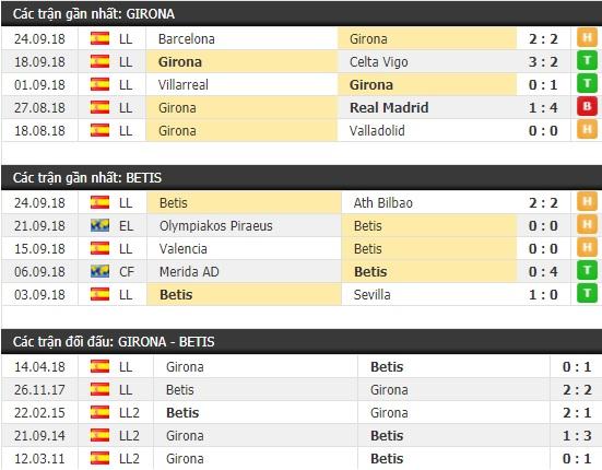 Thành tích và kết quả đối đầu Girona vs Betis