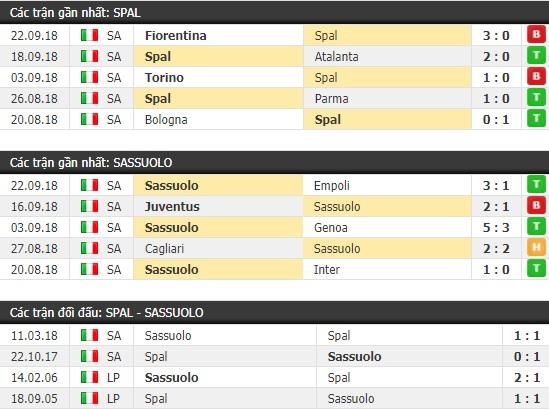 Thành tích và kết quả đối đầu Spal vs Sassuolo