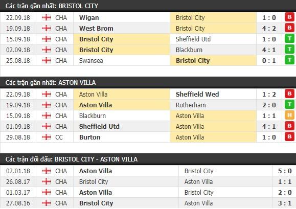 Thành tích và kết quả đối đầu Bristol City vs Aston Villa