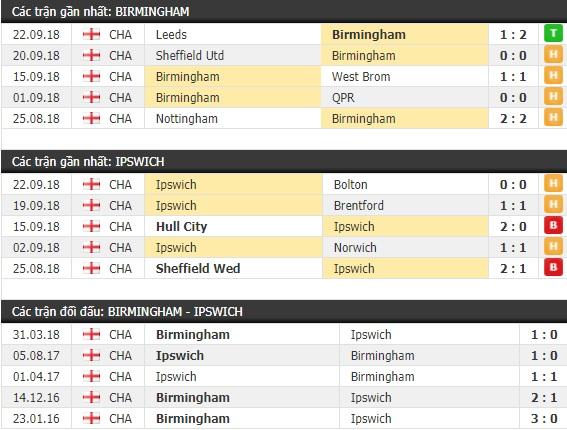 Thành tích và kết quả đối đầu Birmingham vs Ipswich