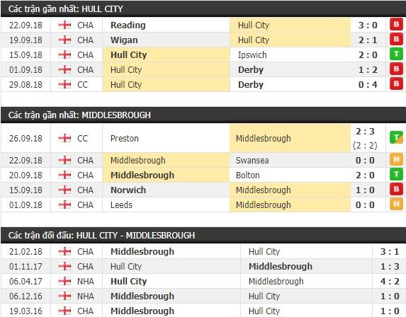 Thành tích và kết quả đối đầu Hull City vs Middlesbrough