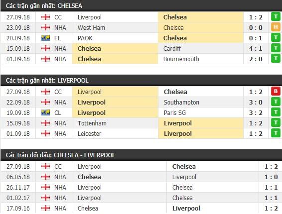 Thành tích và kết quả đối đầu Chelsea vs Liverpool