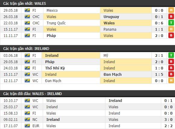 Thành tích và kết quả đối đầu Xứ Wales vs Ireland