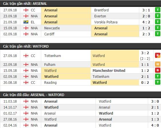 Thành tích và kết quả đối đầu Arsenal vs Watford