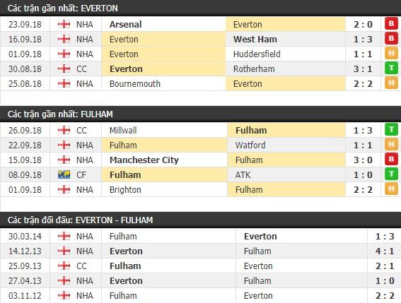 Thành tích và kết quả đối đầu Everton vs Fulham