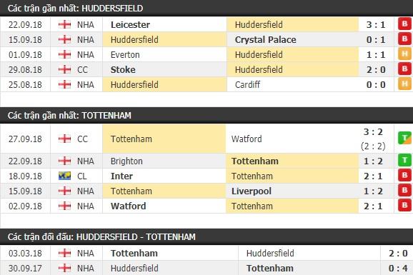 Thành tích và kết quả đối đầu Huddersfield vs Tottenham