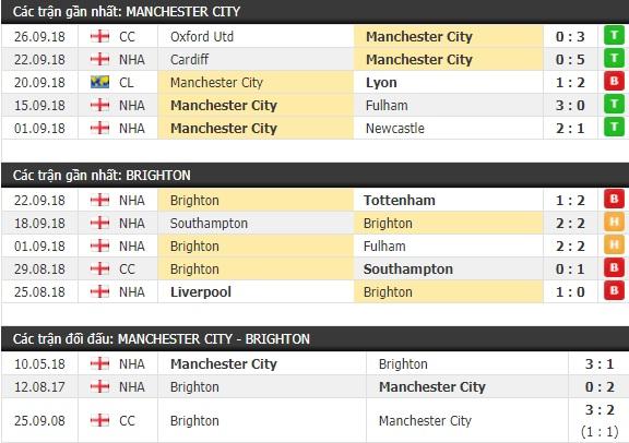 Thành tích và kết quả đối đầu Man City vs Brighton