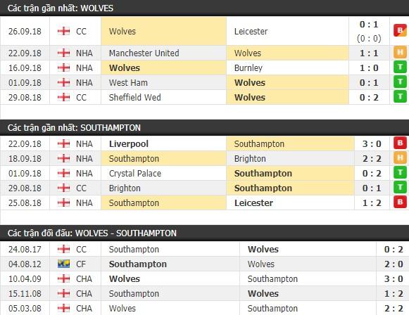 Thành tích và kết quả đối đầu Wolves vs Southampton