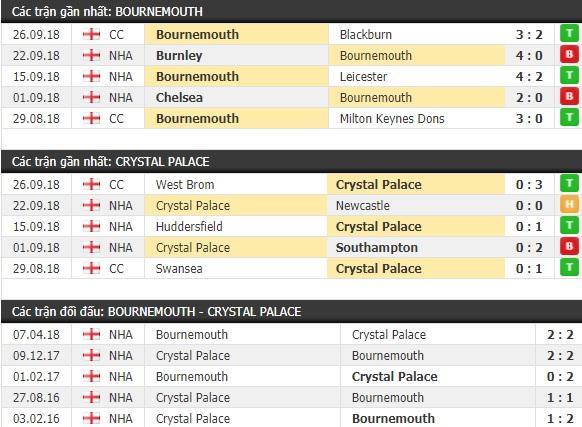 Thành tích và kết quả đối đầu Bournemouth vs Crystal Palace
