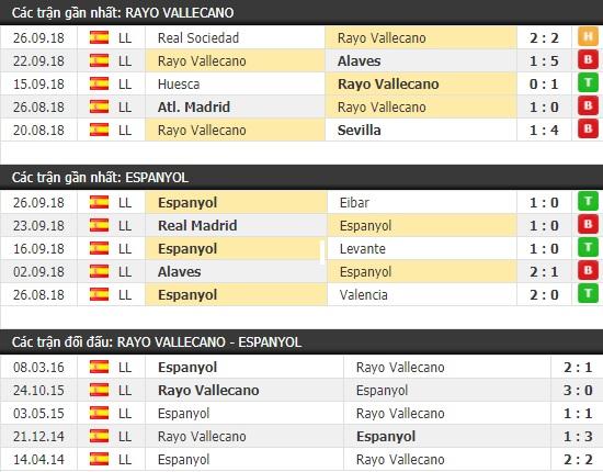 Thành tích và kết quả đối đầu Rayo Vallecano vs Espanyol