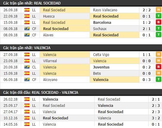 Thành tích và kết quả đối đầu Real Sociedad vs Valencia