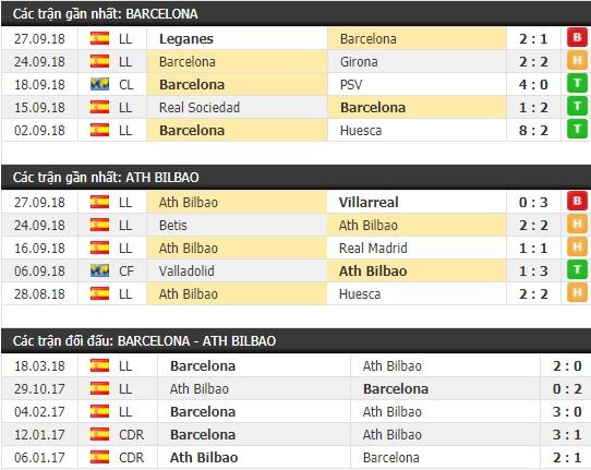 Thành tích và kết quả đối đầu Barcelona vs Ath Bilbao