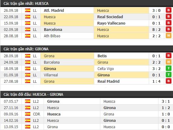 Thành tích và kết quả đối đầu Huesca vs Girona