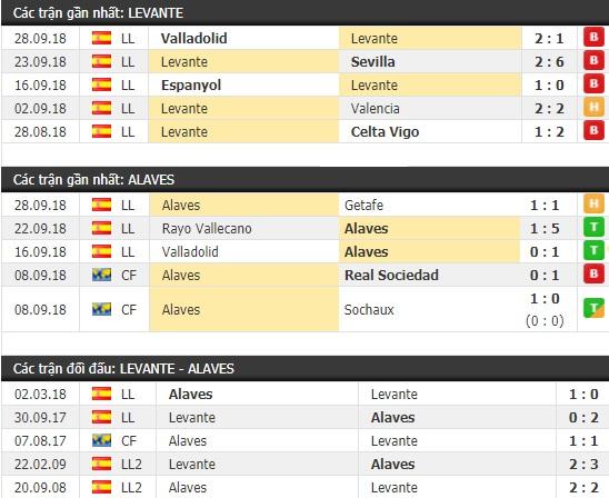 Thành tích và kết quả đối đầu Levante vs Alaves