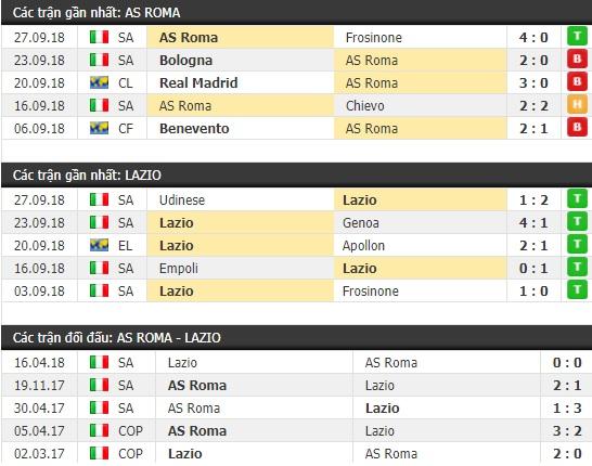 Thành tích và kết quả đối đầu AS Roma vs Lazio