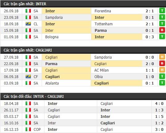 Thành tích và kết quả đối đầu Inter Milan vs Cagliari