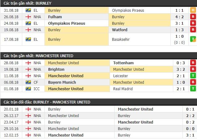 Thành tích và kết quả đối đầu Burnley vs Manchester United