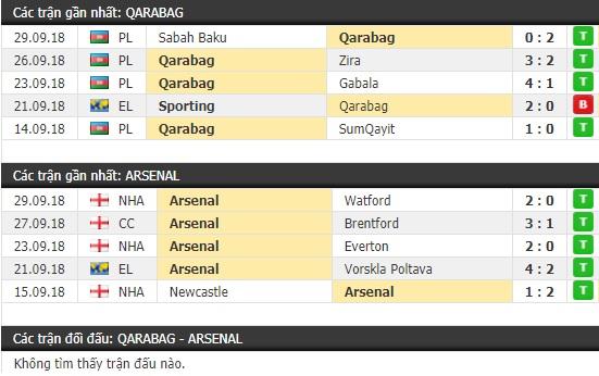 Thành tích và kết quả đối đầu Qarabag vs Arsenal
