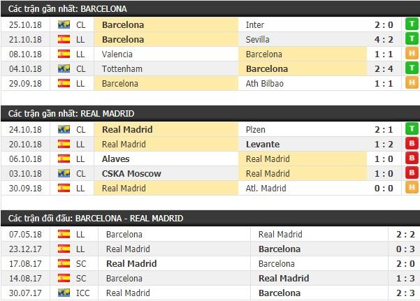 Thành tích và kết quả đối đầu Barcelona vs Real Madrid