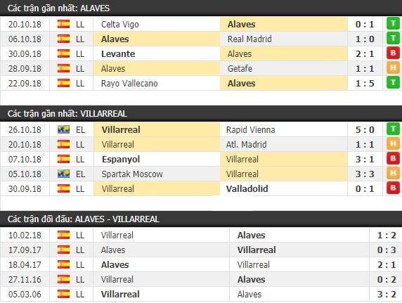 Thành tích và kết quả đối đầu Alaves vs Villarreal