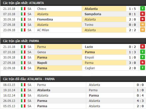 Thành tích và kết quả đối đầu Atalanta vs Parma