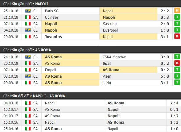 Thành tích và kết quả đối đầu Napoli vs AS Roma