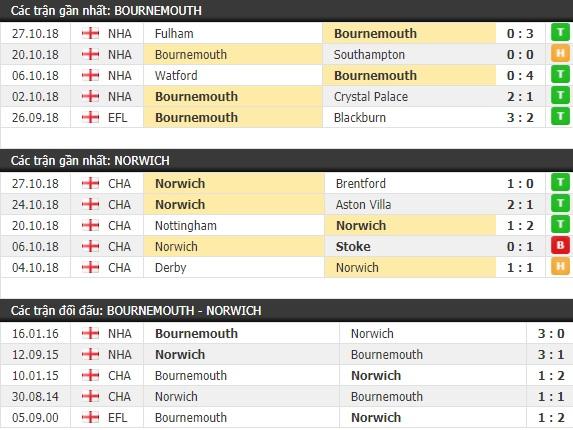 Thành tích và kết quả đối đầu Bournemouth vs Norwich