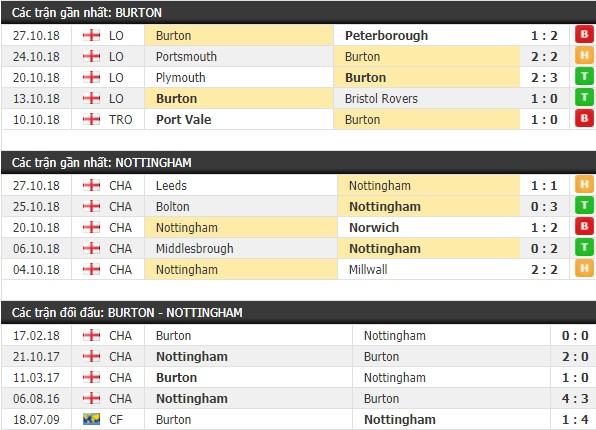 Thành tích và kết quả đối đầu Burton vs Nottingham