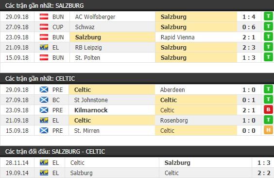 Thành tích và kết quả đối đầu Salzburg vs Celtic