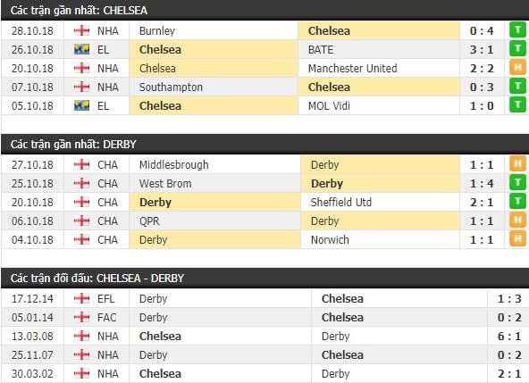 Thành tích và kết quả đối đầu Chelsea vs Derby