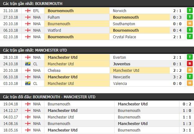 Thành tích và kết quả đối đầu Bournemouth vs Manchester United