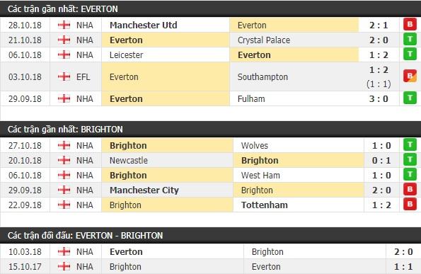 Thành tích và kết quả đối đầu Everton vs Brighton