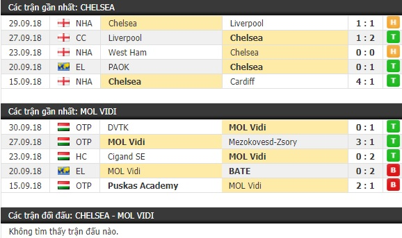 Thành tích và kết quả đối đầu Chelsea vs Videoton