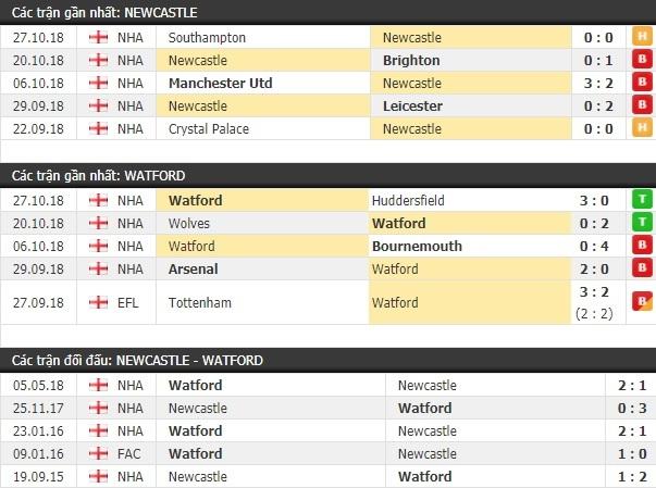 Thành tích và kết quả đối đầu Newcastle vs Watford