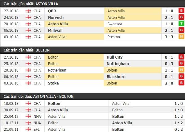 Thành tích và kết quả đối đầu Aston Villa vs Bolton