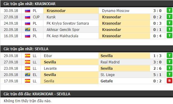 Thành tích và kết quả đối đầu Krasnodar vs Sevilla