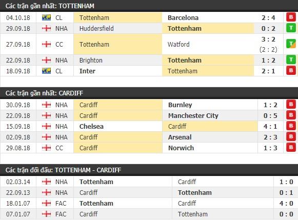 Thành tích và kết quả đối đầu Tottenham vs Cardiff